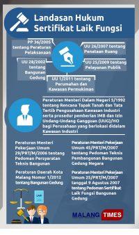 Landasan Hukum Sertifikat Laik Fungsif (SLF)